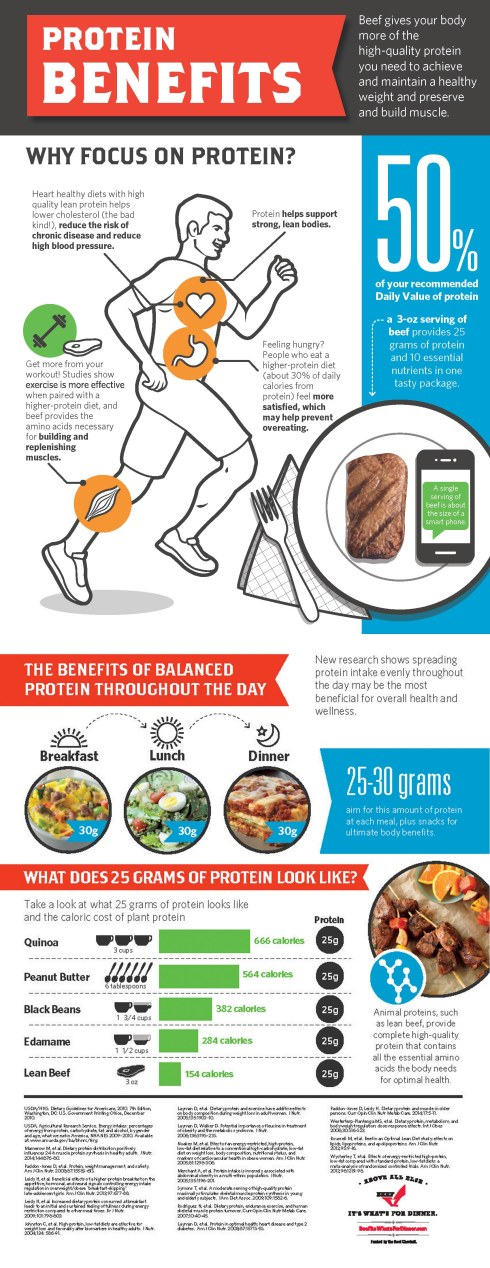 Protein-Benefits-Infographic_ARMS100214-04.jpg